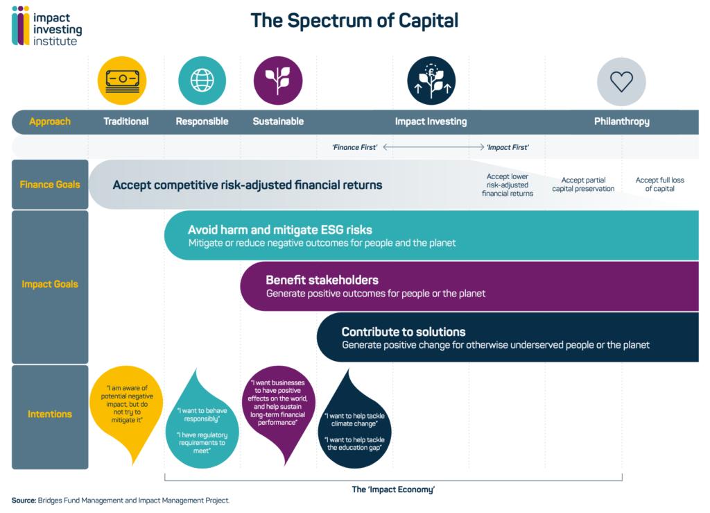 Grafik: The Spectrum of Capital